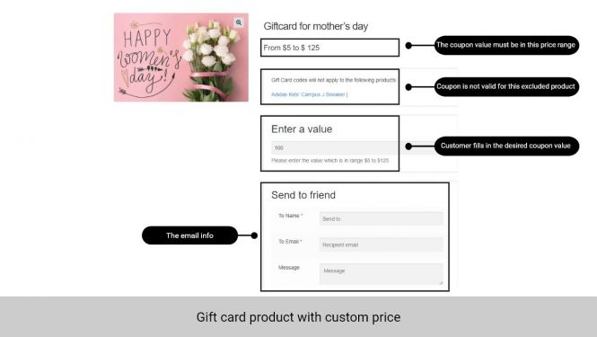 Admin can allow customers to fill in the gift card value they want
