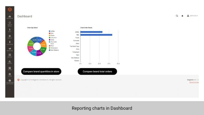 Admin can track the sales of each brand with reporting charts