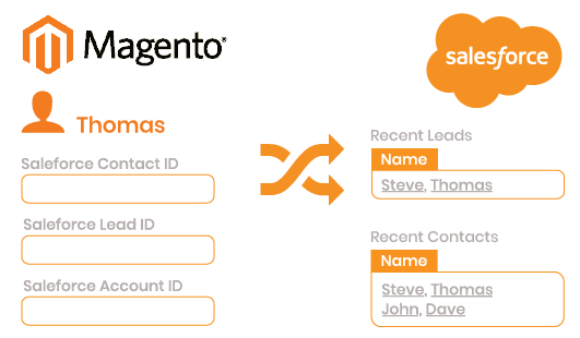 Magento 2 Salesforce Integration sync Salesforce customer data
