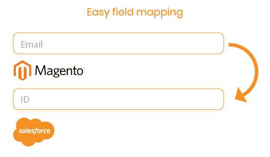 Magento 2 Salesforce Integration field mapping