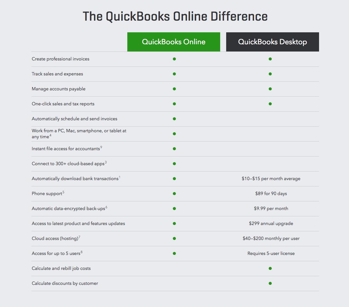 QuickBooks Online vs Desktop Comparision