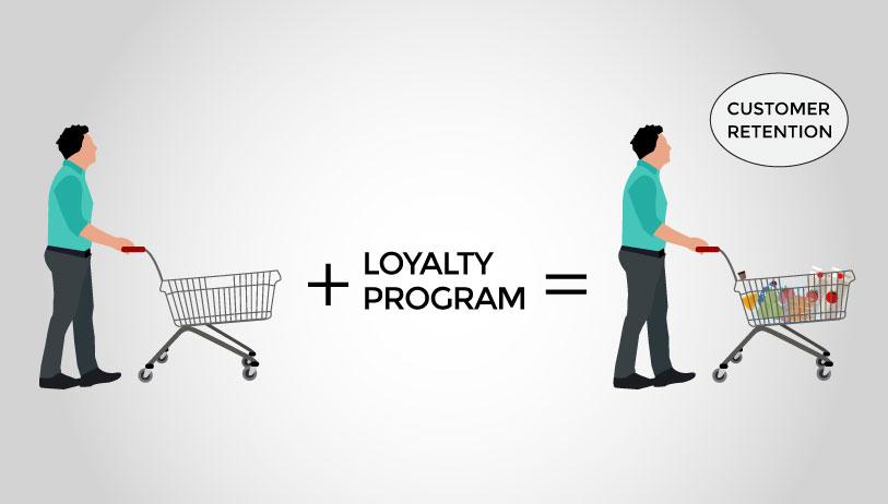 FMCG Industry loyalty program