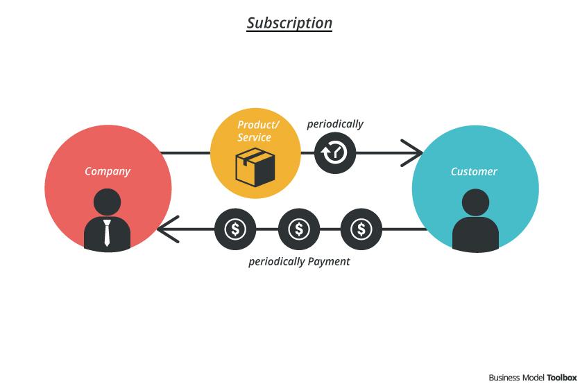 FMCG Industry subscription model