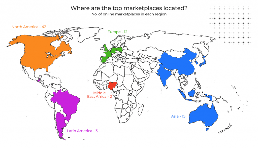 areas of top marketplaces