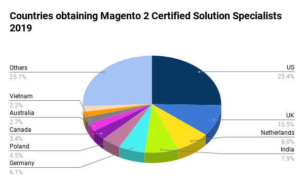 Magento Solution Specialist: Pie chart of countries 2019