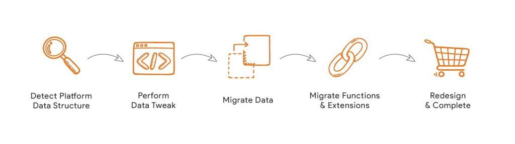 Top Magento 2 Migration service: Magenest