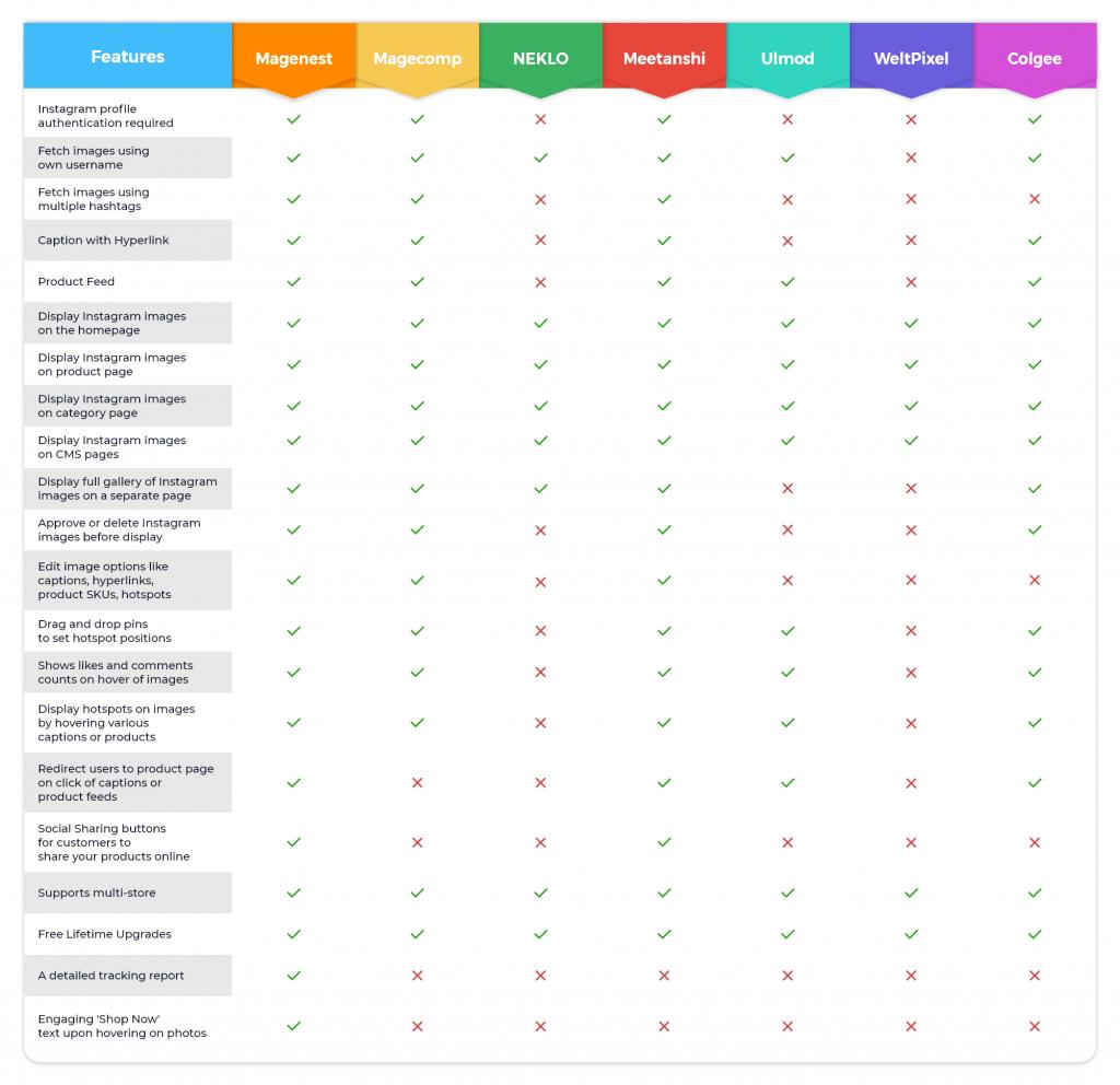 Magento 2 Instagram Integration Comparison
