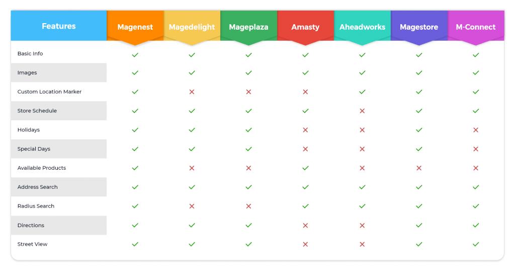 Magento 2 Store Locator Features Comparison