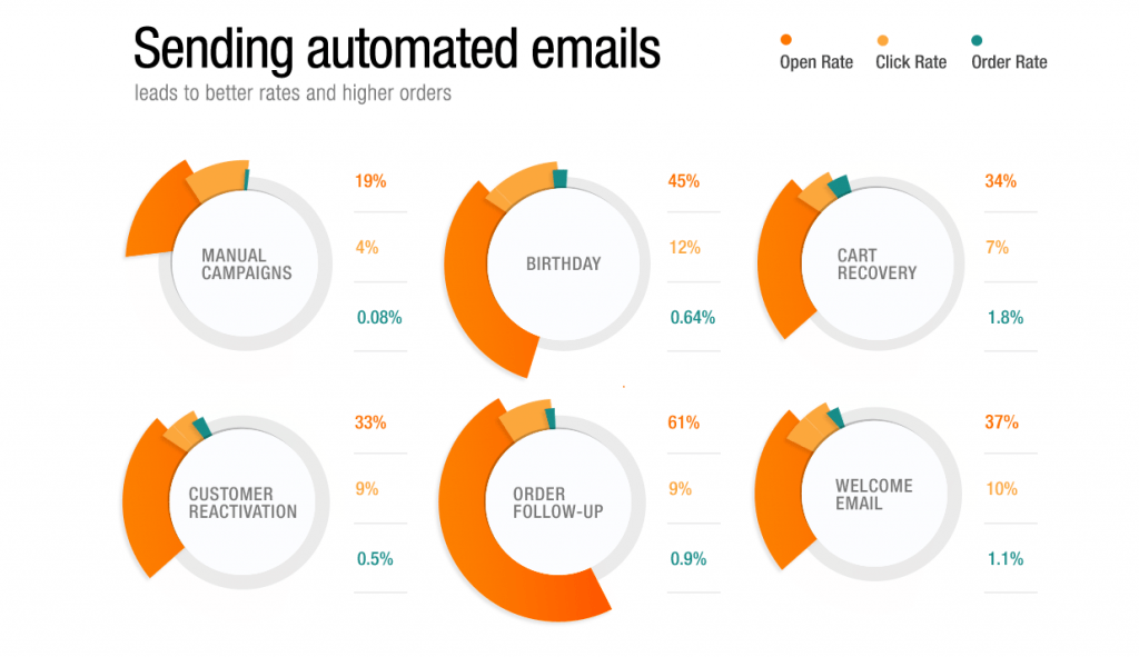 Sending automated emails