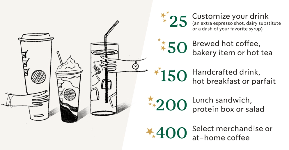 Magento 2 reward points: starbucks