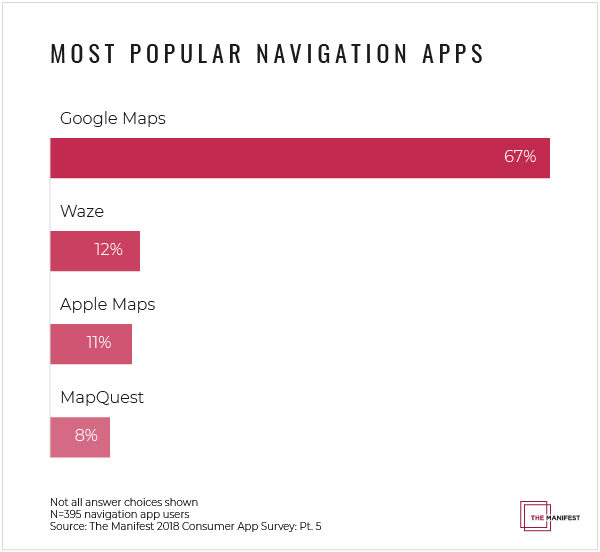 Store locator examples: Most popular navigation apps