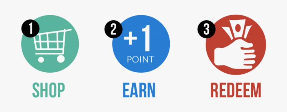 create customer loyalty: points loyalty program