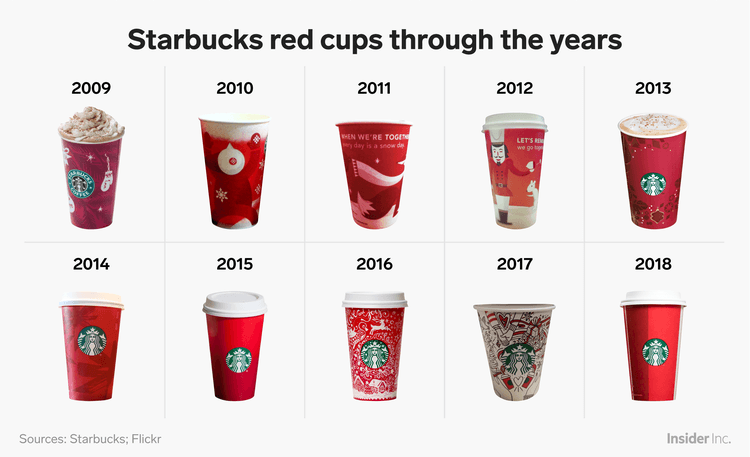 Christmas marketing ideas: holiday cups of Starbucks