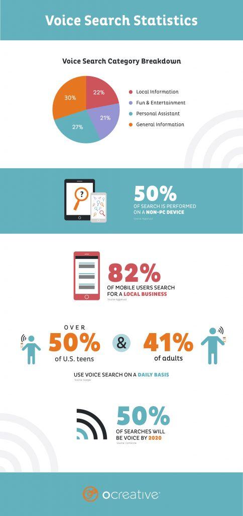 Voice searh: Statistic