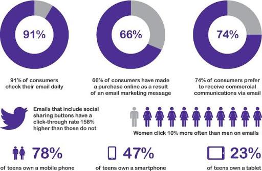 Email marketing: statistics
