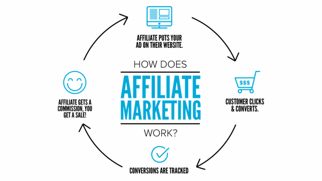 Affiliate marketing: how affiliate works