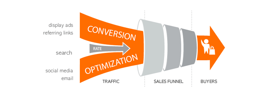 Conversion rate optimization: what is conversion rate