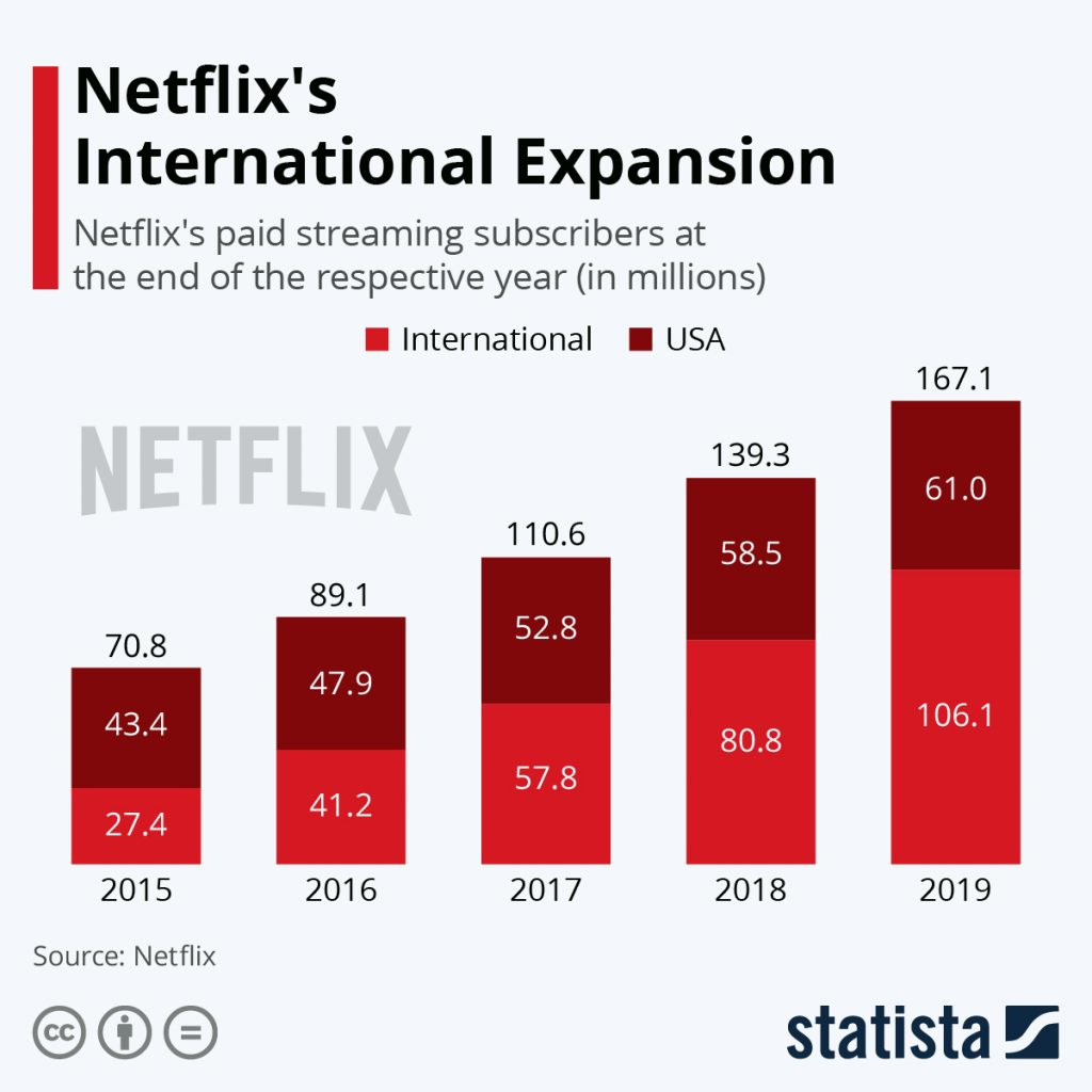 Netflix Subscription: subscribers expansion