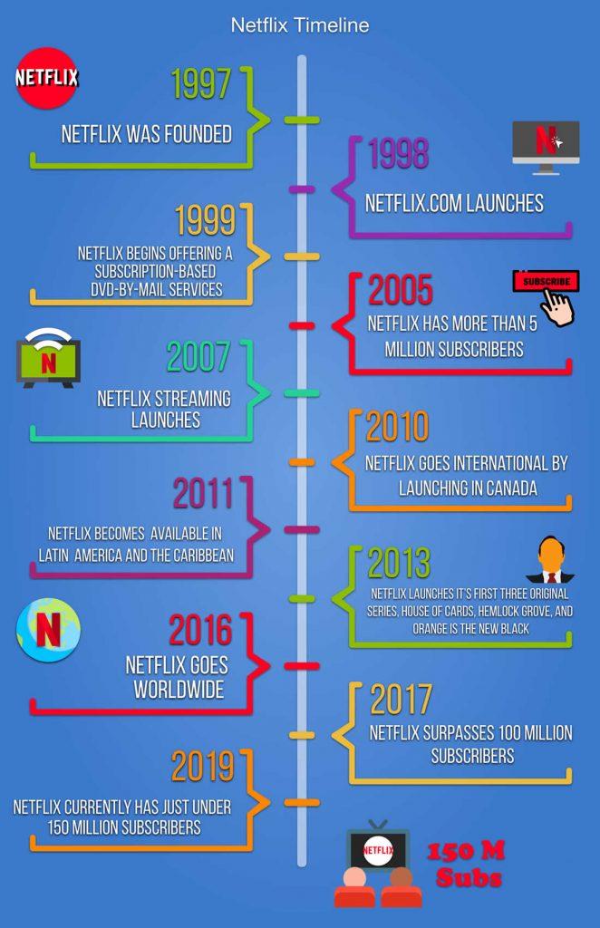 Netflix Subscription: Timeline