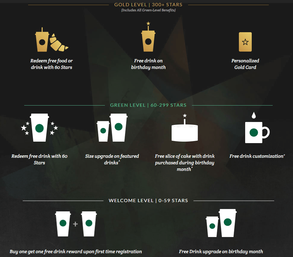 Starbucks Star rewards: levels