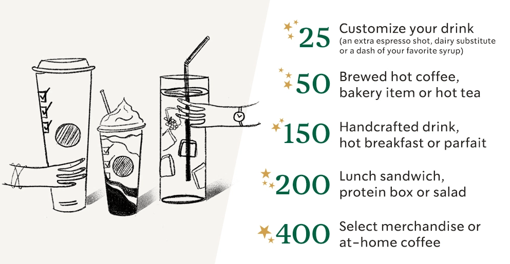 Starbucks Star rewards: star system