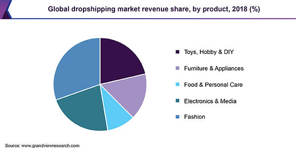 Magento dropshipping: Global dropshipping revenue