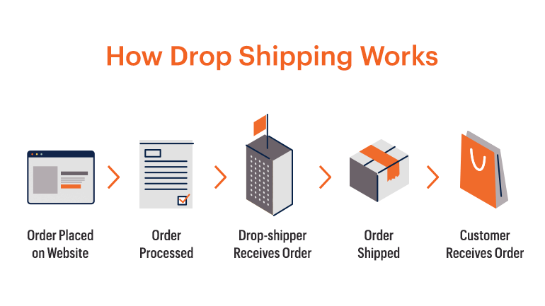 Magento dropshipping: How it works