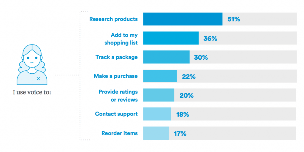 Mobile commerce trends: Voice shopping