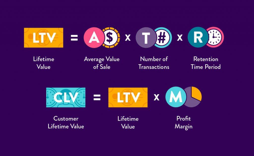 reward point: customer lifetime value