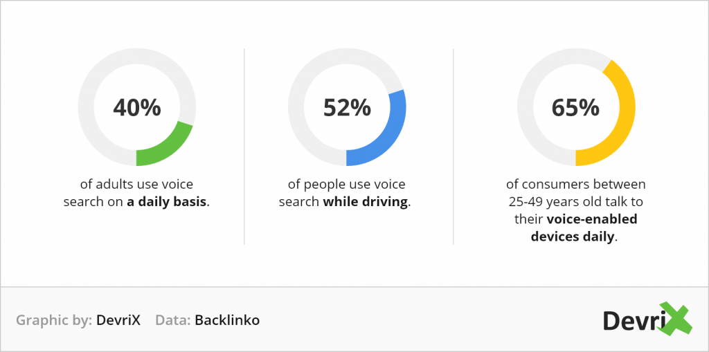voice search optimization: hands-free