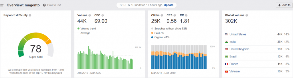opencart vs magento: magento global search volume