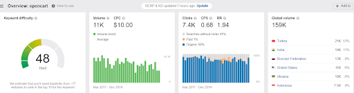 opencart vs magento: opencart global search volume