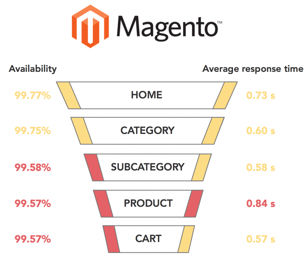 opencart vs magento: magento page load time
