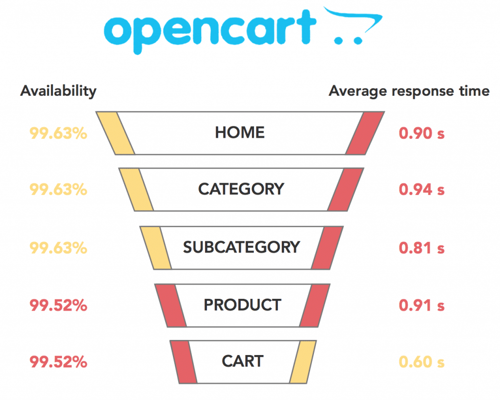 opencart vs magento: opencart page load time