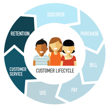 11 effective customer retention strategies to retain your customers illustration