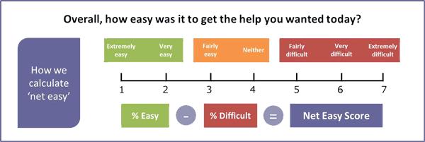 Measuring Customer Satisfaction: CES 2