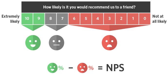 Measuring Customer Satisfaction: NPS