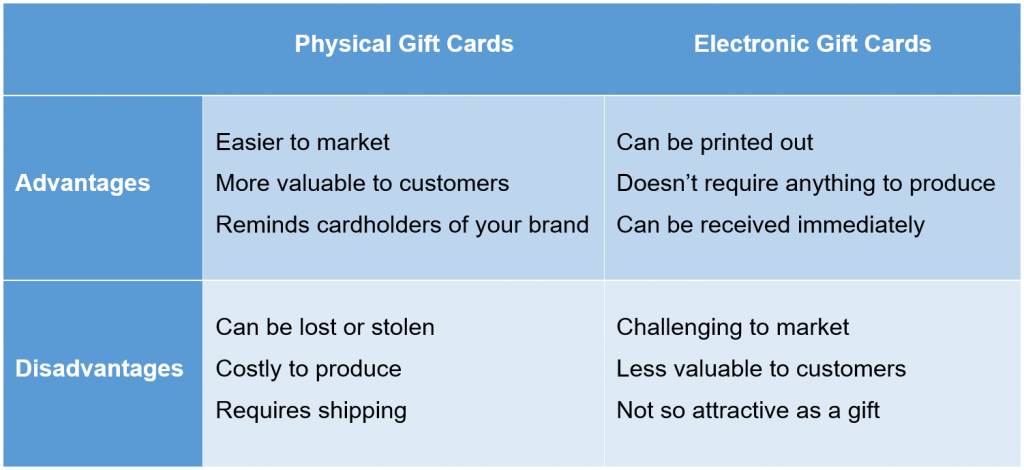 holiday marketing: Electronic Gift Cards vs. Physical Gift Cards