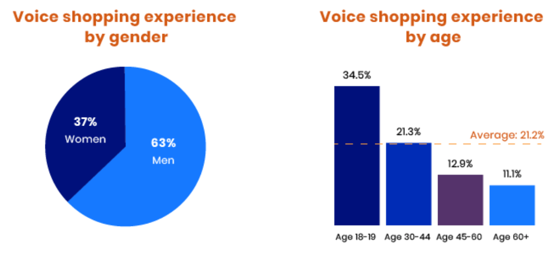 Voice commerce examples of statistic data
