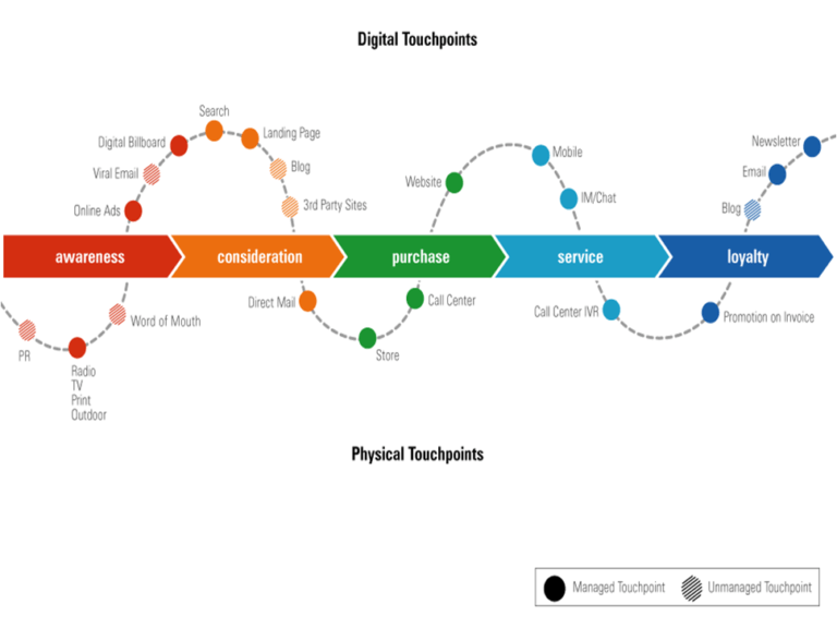 Creating a Customer Journey Map: Mark the touchpoints