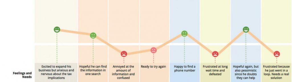 Creating a Customer Journey Map: customer emotions