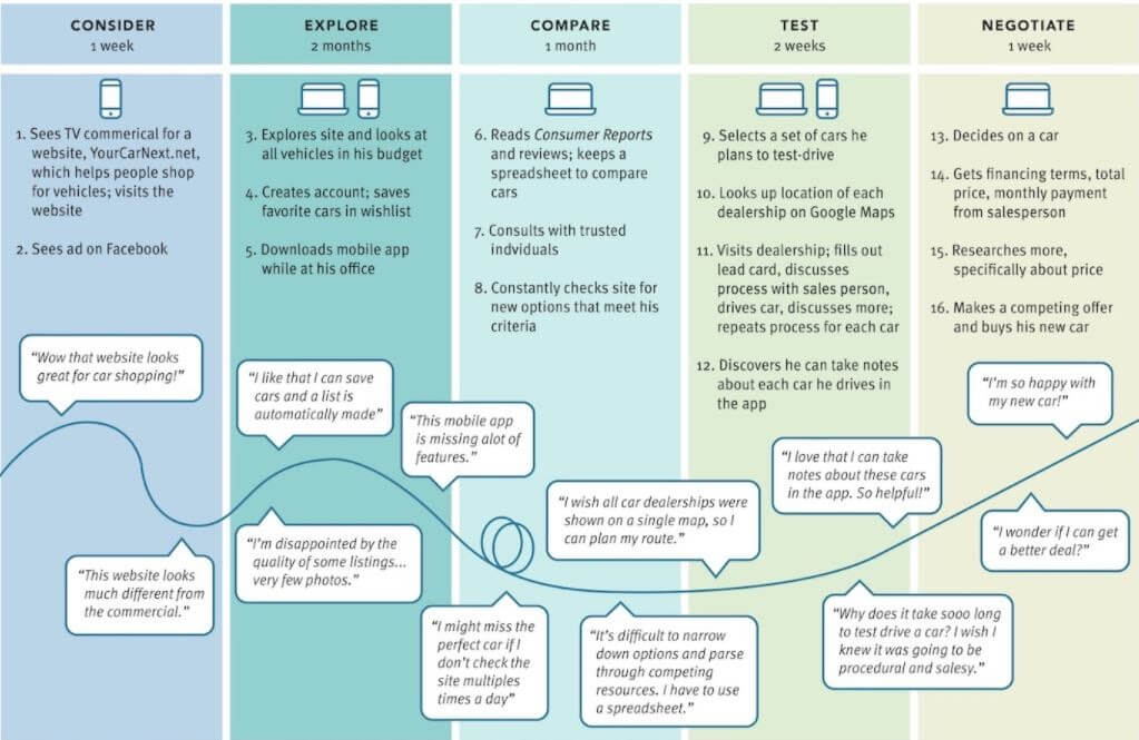 Creating a Customer Journey Map: customer's thoughts