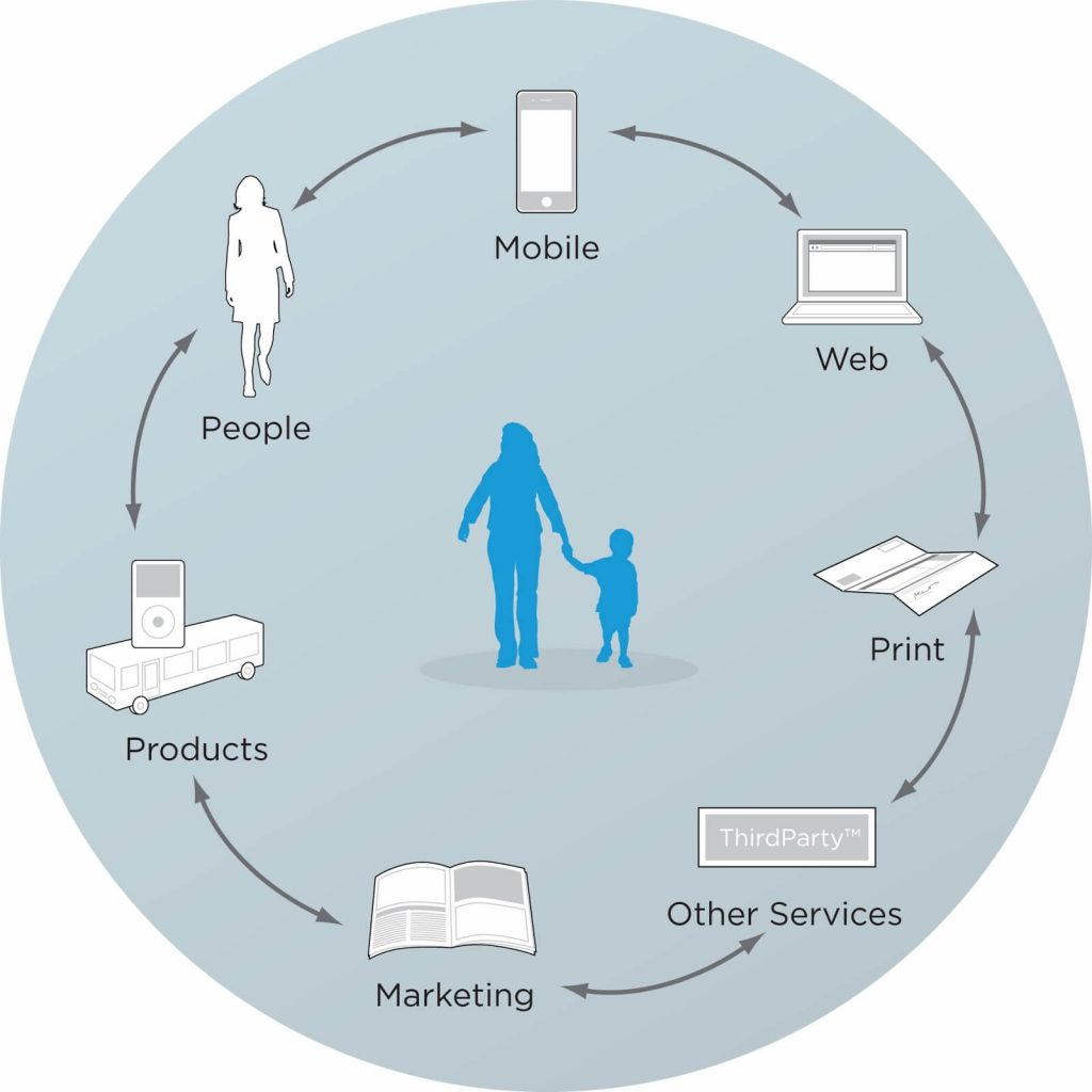 Customer Journey Map: define the touchpoints