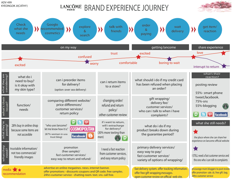 Customer Journey Map: Lancome