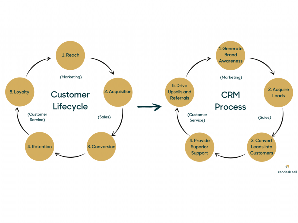 What is the Customer Life Cycle in CRM?