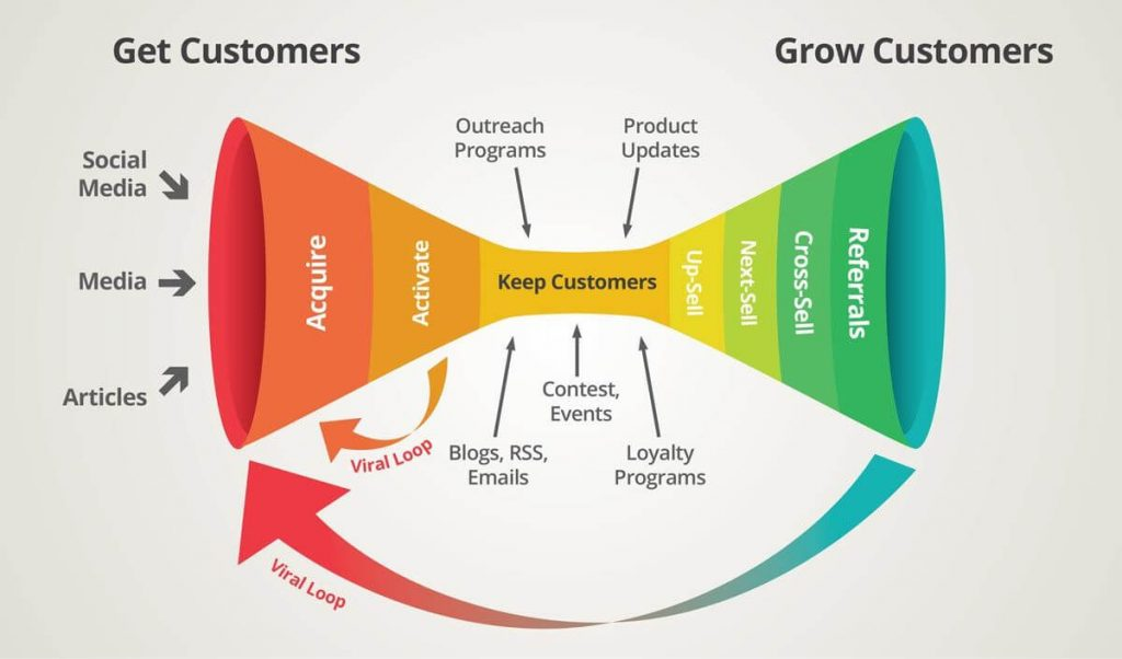 What is the Customer Life Cycle in CRM