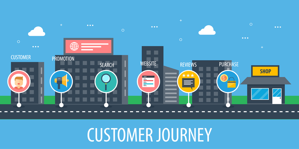 What is Customer Journey Orchestration