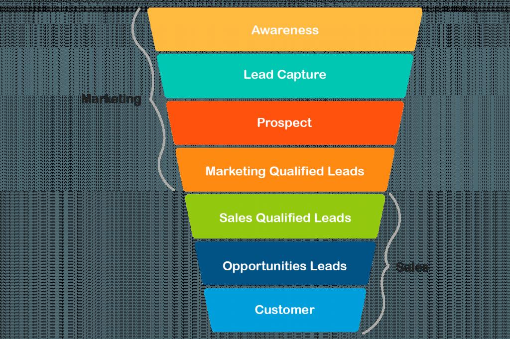 marketing funnel vs customer journey