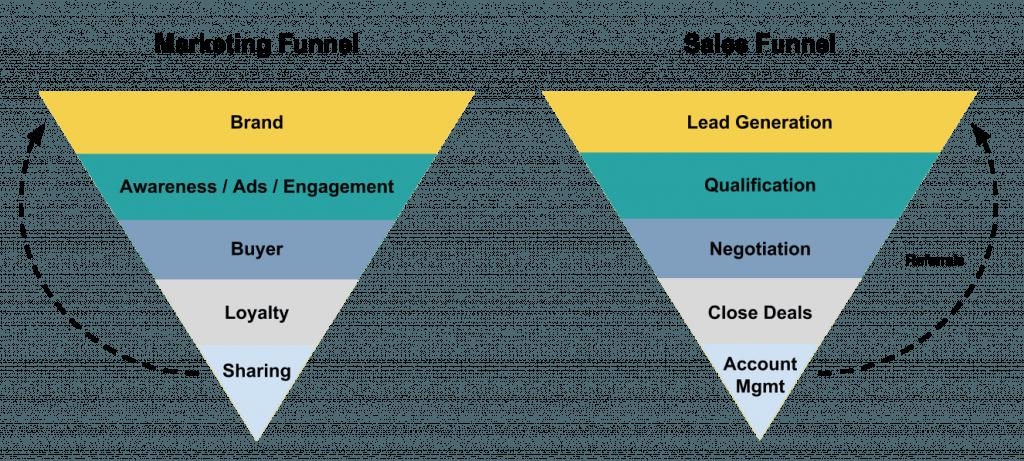 Sales funnel vs marketing funnel: differentiation