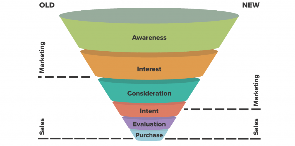 Sales funnel vs marketing funnel
